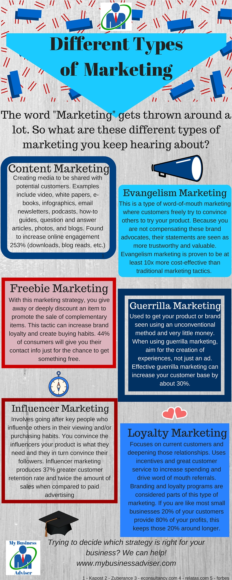 DifferentTypes of Marketing