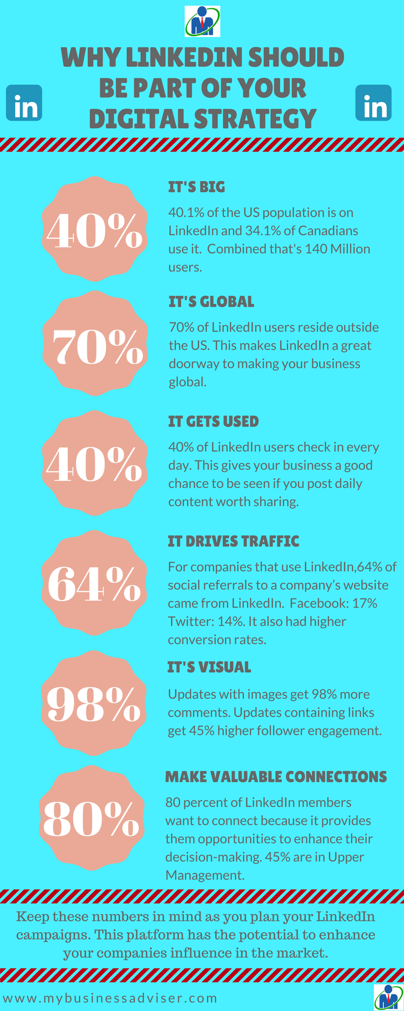 Why Linked in should be part of your Digital Strategy