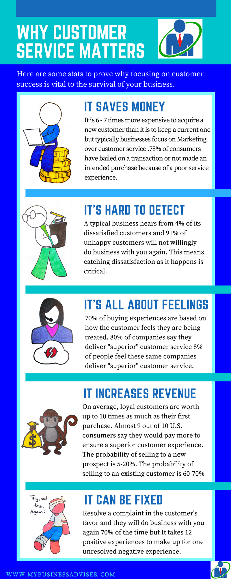 Customer Service - Why Customer Service Matters