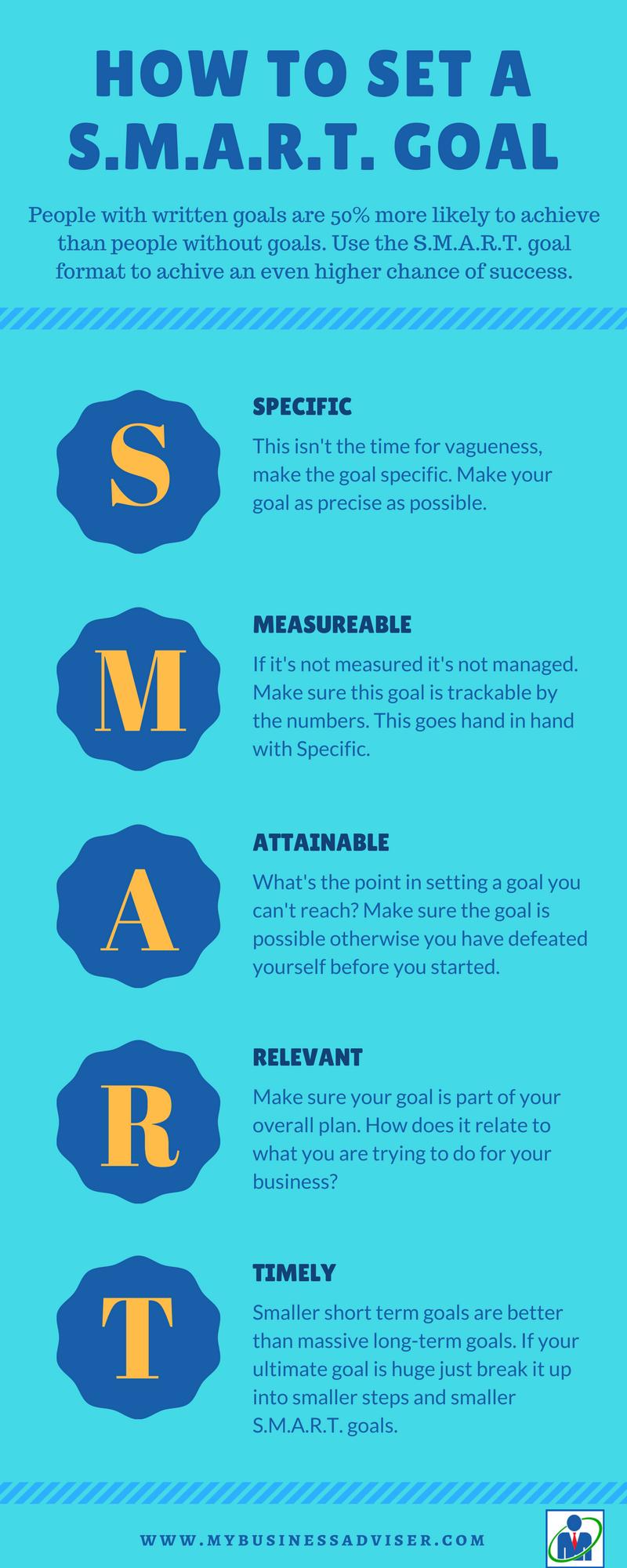 Time Management - SMART Goals