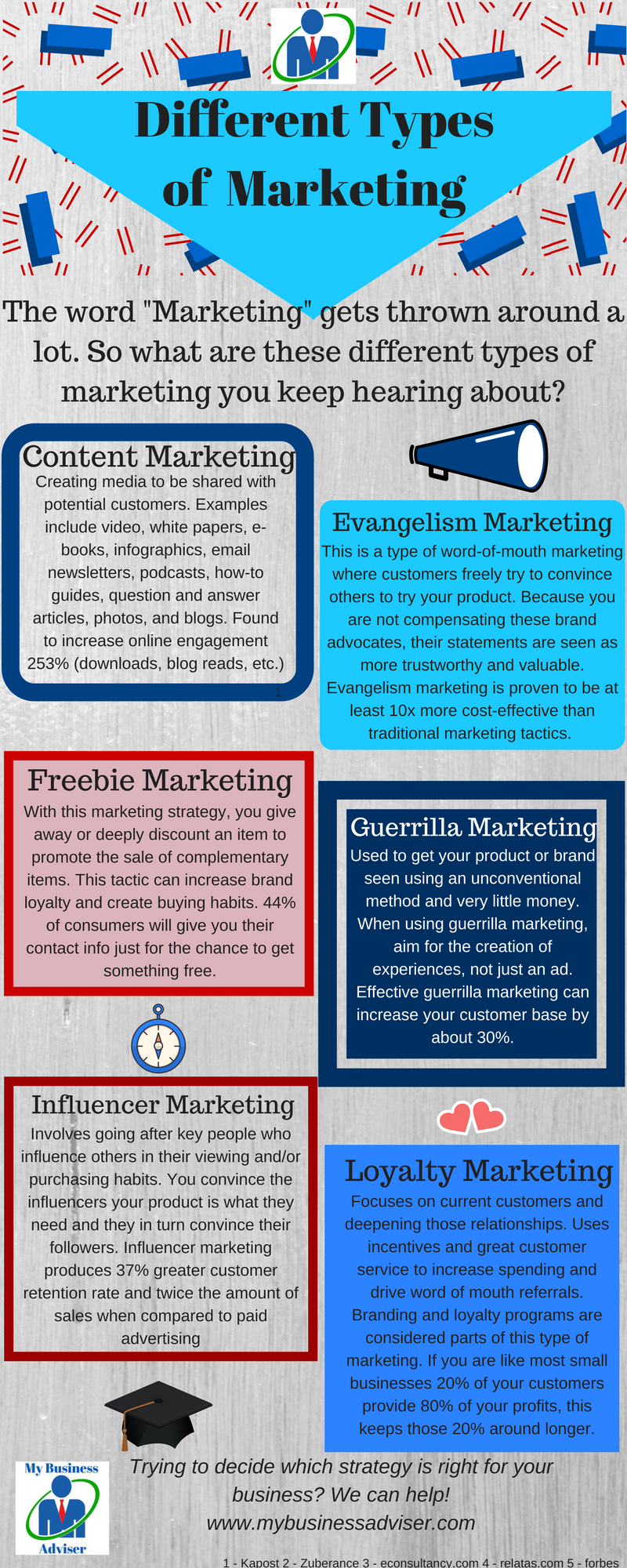 Marketing - DifferentTypes of Marketing